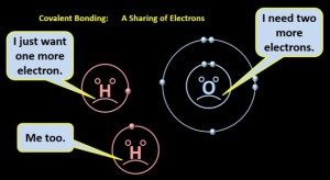 covelent_bonding-a_sharing_of_electrons