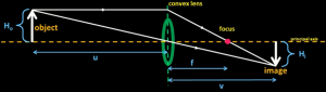 defining_terms_for_lens_equation