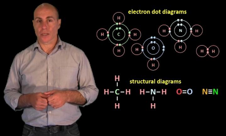 electron_dot_and_structrural_diagrams