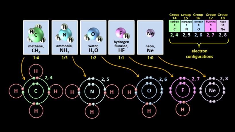 electron_dot_diagrams-C_N_O_F_Ne