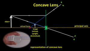 how_does_a_concave_lens_produce_an_image