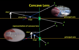 how_does_a_concave_lens_produce_images