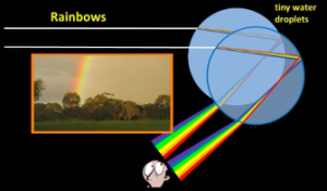 how_does_a_rainbow_form