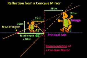 image_formation_in_concave_mirror_focal_point_method