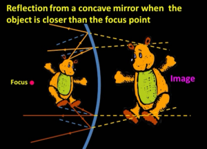 image_formation_of_teddy_bear_close_to_concave_mirror