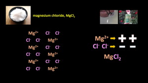 ionic_compound_MgCl2
