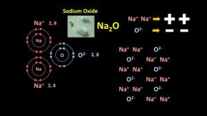 ionic_compound_Na2O