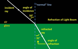 labelled_refraction_diagram-angle_of_incidence_etc