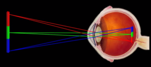 light_focussing_on_retina