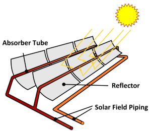 linear_parabolic_solar_reflectors_diagram_cc