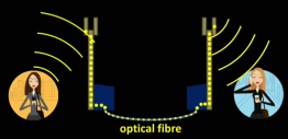 mobile_phone_communication-radio_waves_and_laser_in_optical_fibre