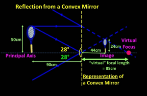 reflection_from_convex_mirror