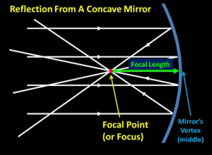 reflection_of_parallel_light_rays_from_concave_mirror_towards_focal_point