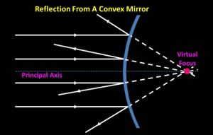 reflection_of_parallel_light_rays_from_convex_mirror_and_virtual_focal_point