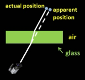 refraction_makes_object_appear_to_shift_diagram