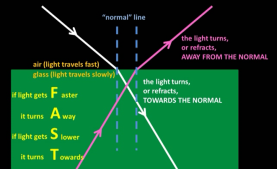 refraction_towards_and_away_from_the_normal