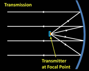 using_concave_mirror_in_transmitter