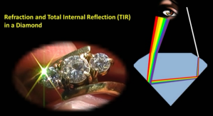 why_does_a_diamond_sparkle_dispersion_total_internal_reflection