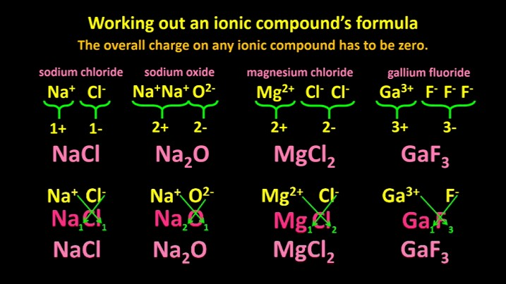 working_out_ionic_formulas