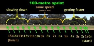 100_metre_sprint_second_by_second