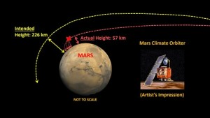 Mars_Climate_Orbiter-What_went_wrong