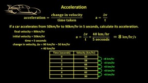 acceleration_of_a_car-how_quickly_does_a_car_accelerate