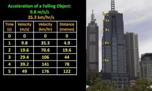acceleration_of_falling_object