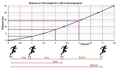 100m_acceleration
