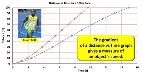 bolt_vs_liacos-distance_vs_time