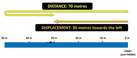 distance_vs_displacement_swimming