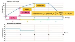 drawing_acceleration_vs_time_graphs_from_velocity_vs_time_graphs