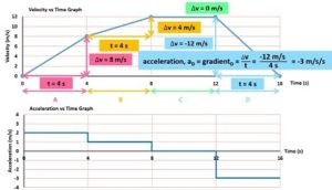 drawing_acceleration_vs_time_graphs_from_velocity_vs_time_graphs_2