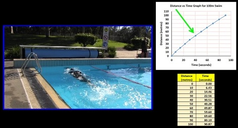 spiro_liacos_distance_vs_time_graph-100m_swimming
