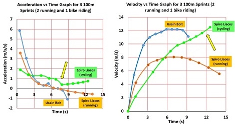 usain_bolt_spiro_liacos_100_metre_sprints_velocity_vs_time_and_acceleration_vs_time_graphs