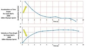usain_bolt_acceleration_vs_time_graph_and_velocity_vs_time_graph