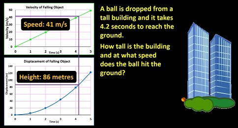 using_velocity_and_displacement_vs_time_graphs_to_calculate_height_of_building