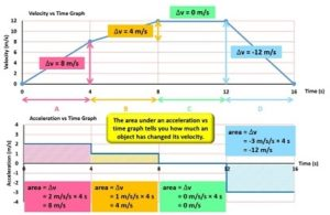 area_under_acceleratrion_vs_time_graph_equals_change_in_velocity