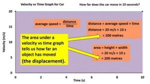 area_under_velocity_vs_time_graph_equals_displacement