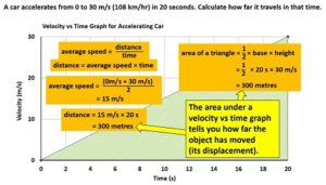 area_under_velocity_vs_time_graph_equals_displacement2
