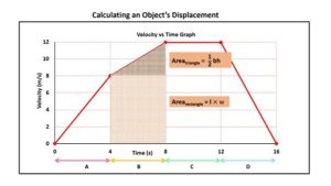 area_under_velocity_vs_time_graph_equals_displacement4