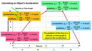 calculating_acceleration_of_object_from_velocity_vs_time_graph2