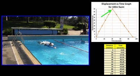 displacement_vs_time_graph_swimming