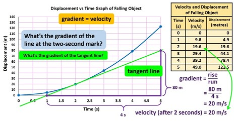 finding_the_tangent_of_a_curved_line_and_calculating_its_gradient