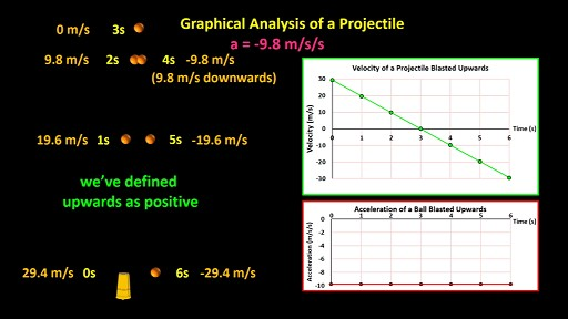 graphical_analysis_of_a_projectile_v-t_graph_and_a-t_graph