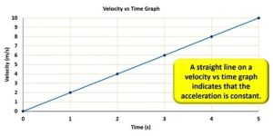 straight_line_velocity_vs_time_graph_equals_constant_acceleration