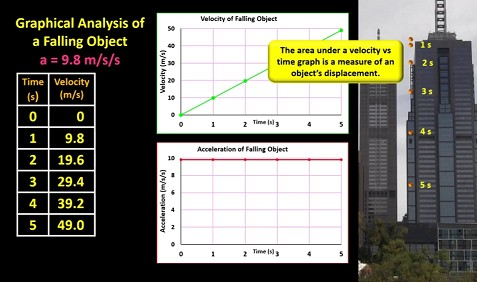 velocity_vs_time_graph_of_object_in_free_fall
